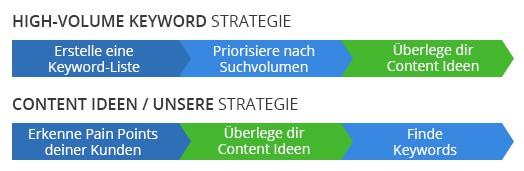 Content-Ideen: Die richtige Strategie anwenden